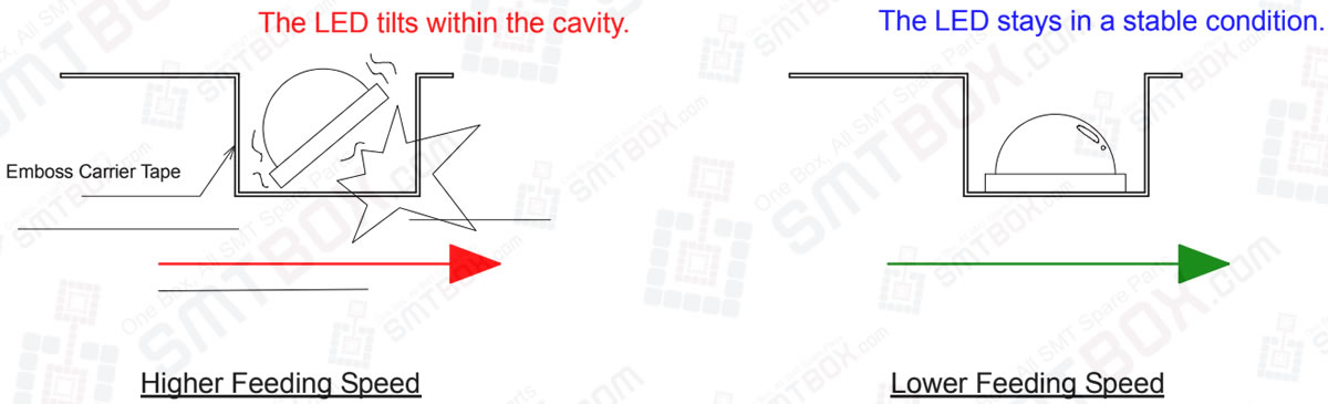 3-4-1. Slow Down The Feeding Speed To Avoiding Led Tilting Within The Cavity
