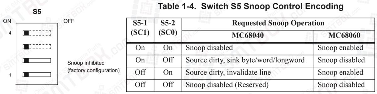IP DMA Snoop Control (S5 Pins 1/2) on Motorola MVME162P4 VME Embedded Controller