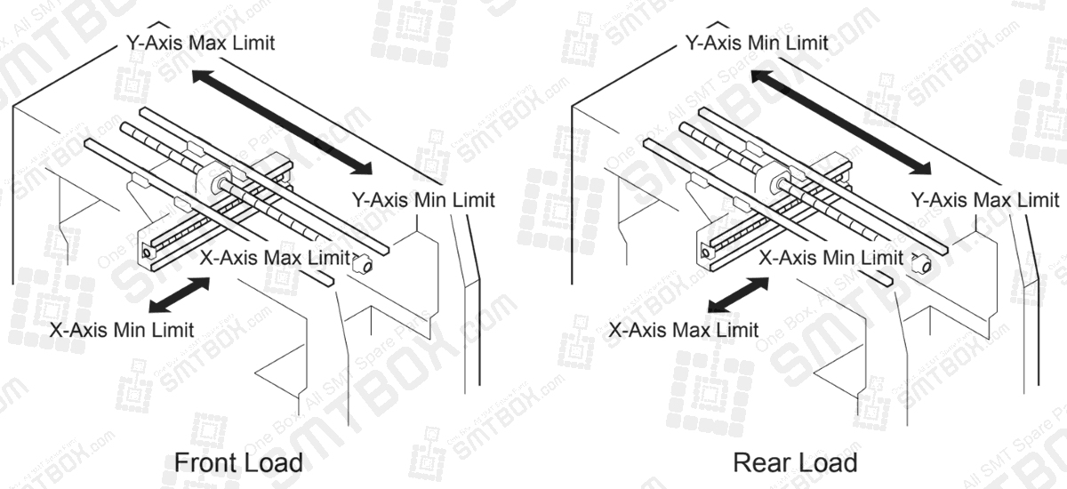 Max and Min Limit Positions X-Axis and Y-Axis Measuring X- and Y-Axis Proper Data on FUJI QP-242E Placement Machine
