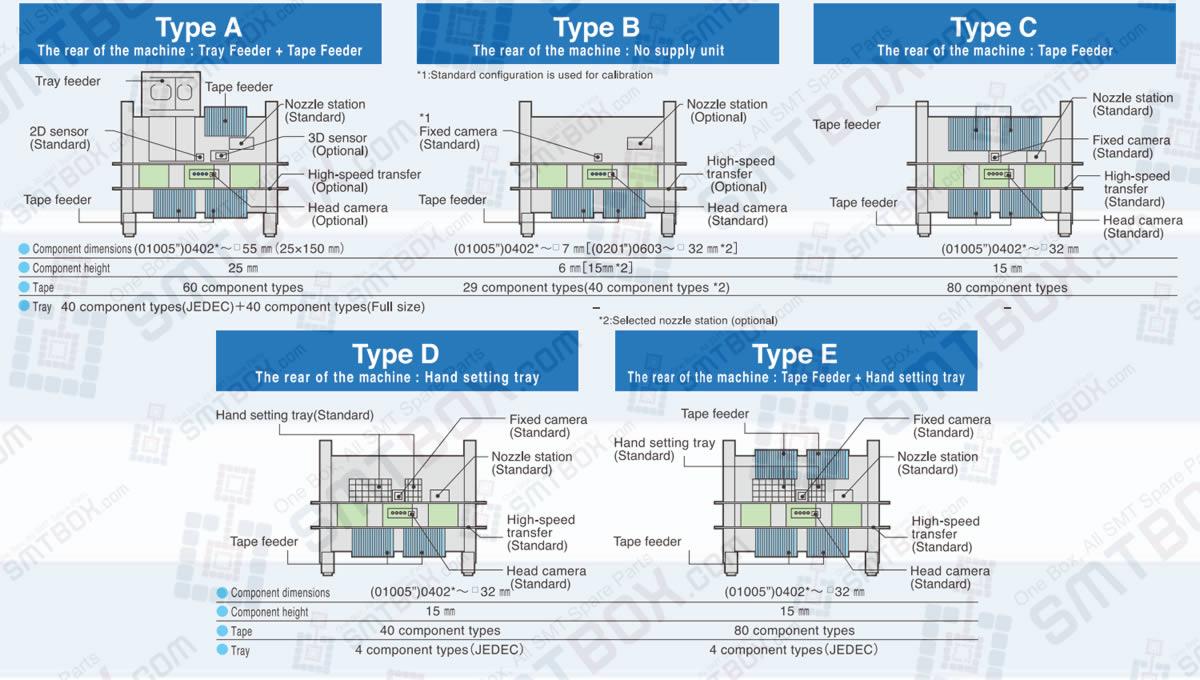 Unit Variations on the Rear Feeder For Panasonic Modular Placement Machine BM221 NM-EJM8B BM231 NM-EJM1C