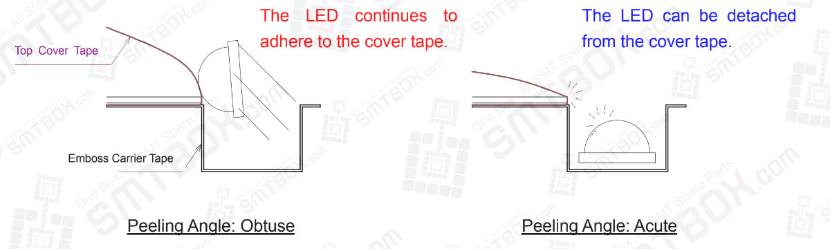 3-3-2. Change The Peeling Angle On 3-3. Problem 3: Led Tilting Within The Cavity Due To Its Adhesion To The Top Cover Tape