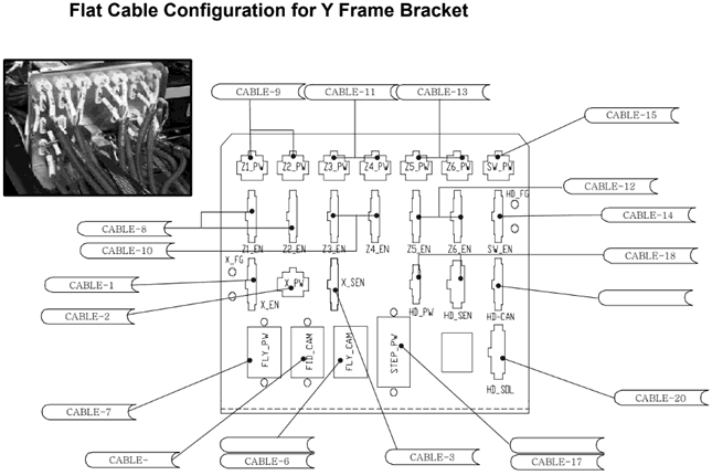 Flat Cable Configuration for Y Frame Bracket on Samsung Techwin SM321 SMT Component Placer