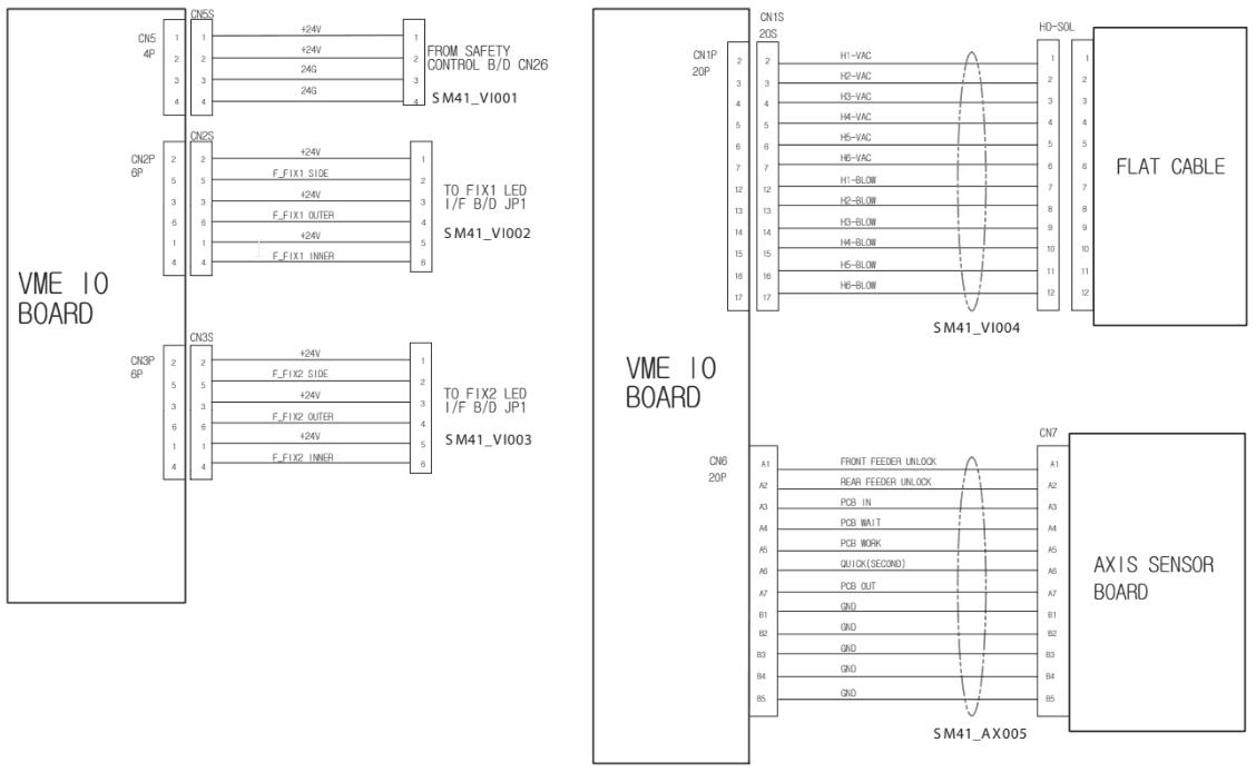 Samsung Techwin SM421 VME IO Board Interface