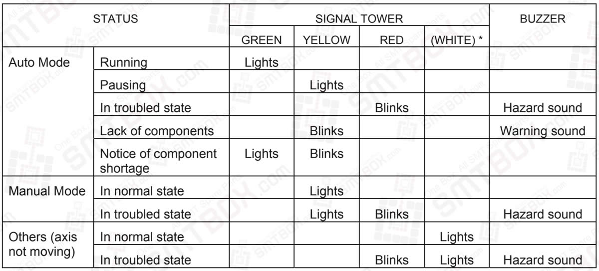 Signal_Tower_Green_Yellow_Red_(White)_And_Buzzer_Hazard_Sound_Warning_Sound On Yamaha I-Pulse M4S Chip Mounter
